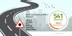 Automobiliams pavojingiausios gatvės Vilniuje – Kalvarijų, Žirmūnų ir Savanorių prospektas